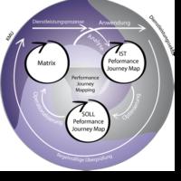 Eine Grafik über Performance Journey Mapping